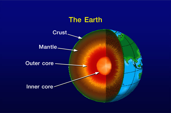Heat Flows Outward From Earthu0027s Interior. The Crust Insulates Us From Earthu0027s  Interior Heat. The Mantle Is Semi Molten, The Outer Core Is Liquid And The  ...