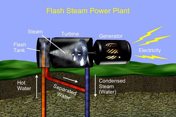 Flash steam power plants use hot water reservoirs. In flash plants, as ...