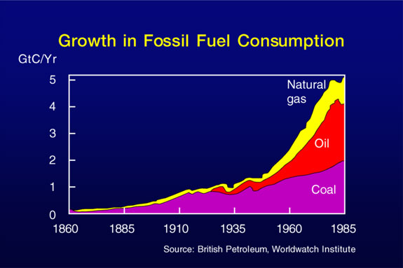 an exploitation of the energy use of fossil fuels Fossil energy sources over millions of years, different types of fossil fuels formed -- depending on what combination of organic matter was present, how long it was buried and what temperature and pressure conditions existed as time passed.